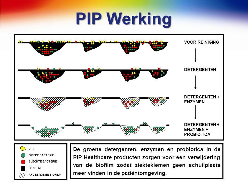 PIP Werking VÓÓR REINIGING DETERGENTEN DETERGENTEN + ENZYMEN DETERGENTEN + ENZYMEN + PROBIOTICA VUIL GOEDE BACTERIE SLECHTE BACTERIE BIOFILM AFGEBROKE