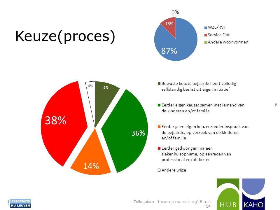 Keuze(proces) Colloquium 'focus op mantelzorg' 8 mei '14 9