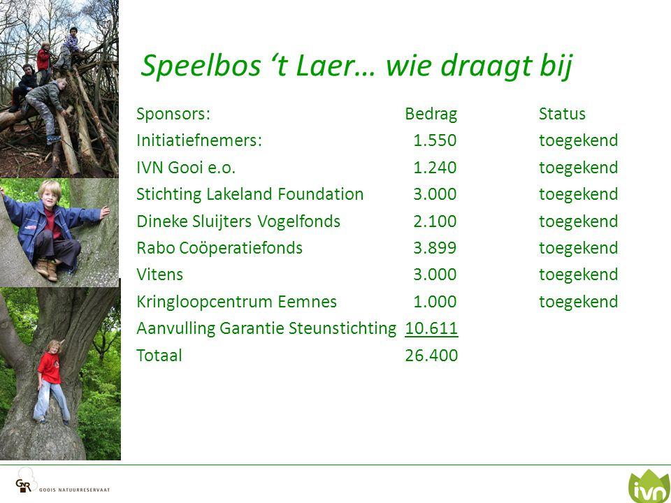 Speelbos 't Laer… wie draagt bij Sponsors:BedragStatus Initiatiefnemers: 1.550toegekend IVN Gooi e.o.