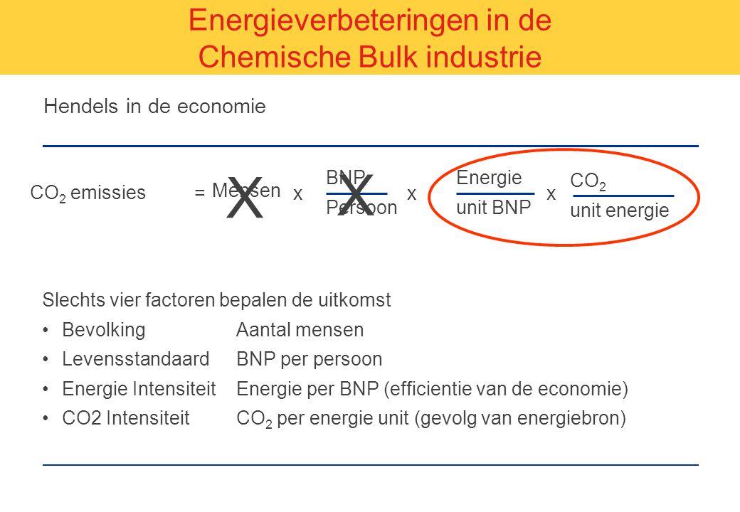 Hendels in de economie Slechts vier factoren bepalen de uitkomst BevolkingAantal mensen LevensstandaardBNP per persoon Energie IntensiteitEnergie per