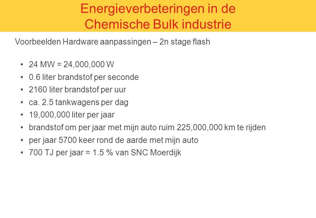 Voorbeelden Hardware aanpassingen – 2n stage flash Energieverbeteringen in de Chemische Bulk industrie 24 MW = 24,000,000 W 0.6 liter brandstof per se
