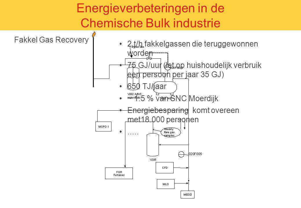 Fakkel Gas Recovery Energieverbeteringen in de Chemische Bulk industrie 2 t/h fakkelgassen die teruggewonnen worden 75 GJ/uur (let op huishoudelijk ve