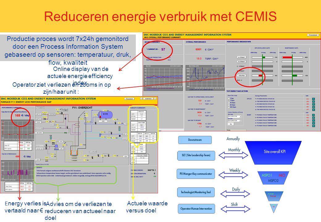 Reduceren energie verbruik met CEMIS E nergy verlies is vertaald naar € Productie proces wordt 7x24h gemonitord door een Process Information System ge