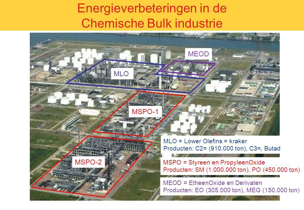 Voorbeelden Hardware aanpassingen – 2n stage flash Energieverbeteringen in de Chemische Bulk industrie