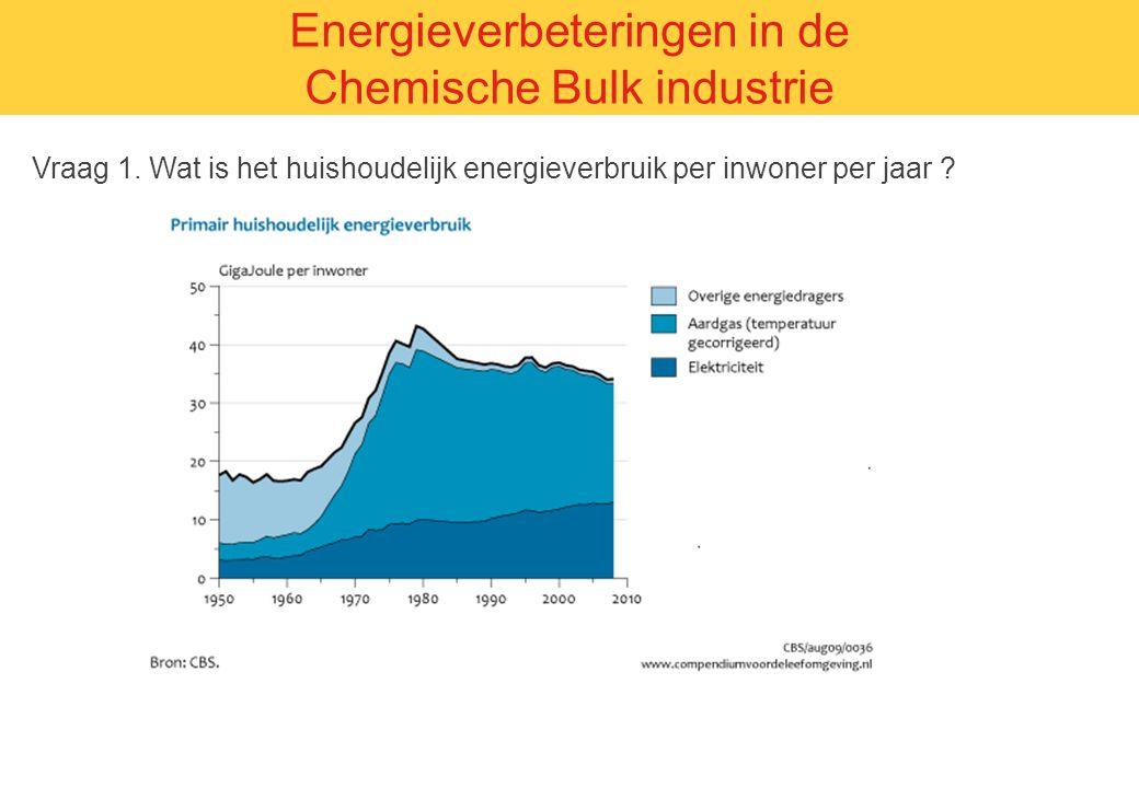 1 Joule = 1 kg 10 cm optillen Vraag 1. Wat is het huishoudelijk energieverbruik per inwoner per jaar ? Energieverbeteringen in de Chemische Bulk indus