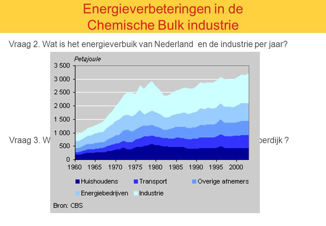 Vraag 2. Wat is het energieverbuik van Nederland en de industrie per jaar? Energieverbeteringen in de Chemische Bulk industrie A. Nederland 3100 Peta
