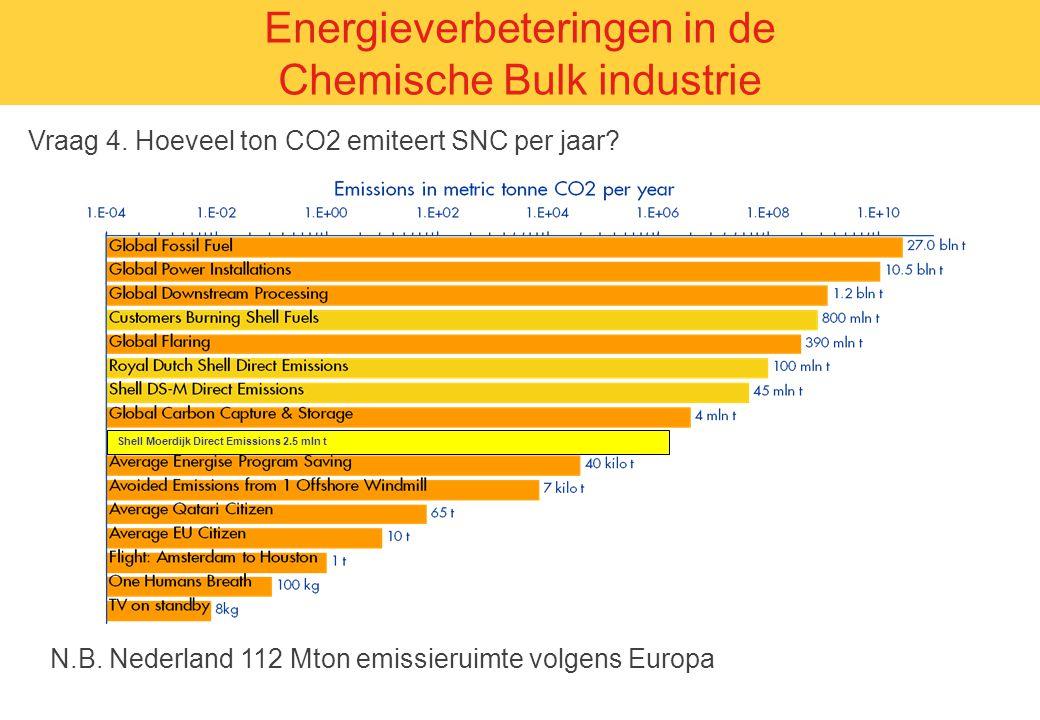 Vraag 4. Hoeveel ton CO2 emiteert SNC per jaar? Energieverbeteringen in de Chemische Bulk industrie N.B. Nederland 112 Mton emissieruimte volgens Euro