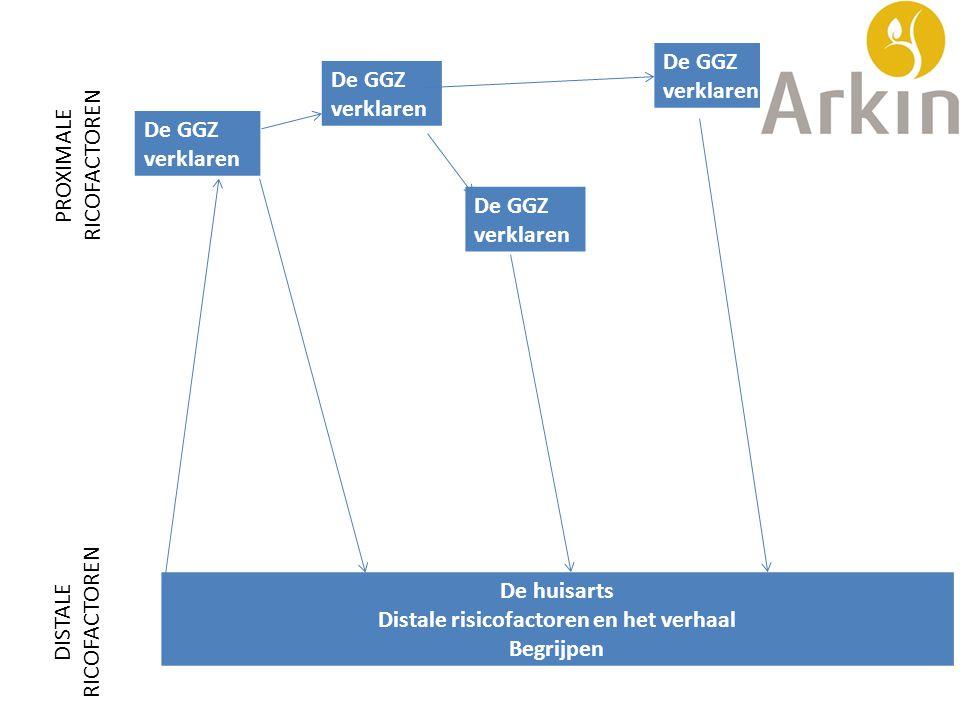De GGZ verklaren De huisarts Distale risicofactoren en het verhaal Begrijpen De GGZ verklaren De GGZ verklaren De GGZ verklaren DISTALE RICOFACTOREN P