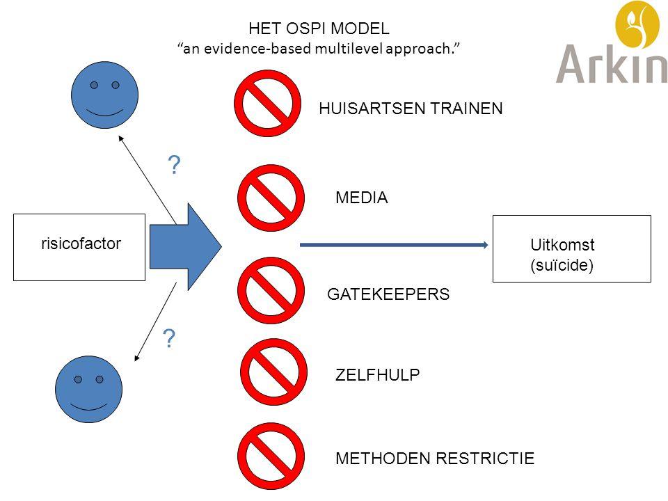 "HET OSPI MODEL ""an evidence-based multilevel approach."" risicofactor Uitkomst (suïcide) ? ? HUISARTSEN TRAINEN MEDIA GATEKEEPERS ZELFHULP METHODEN RES"