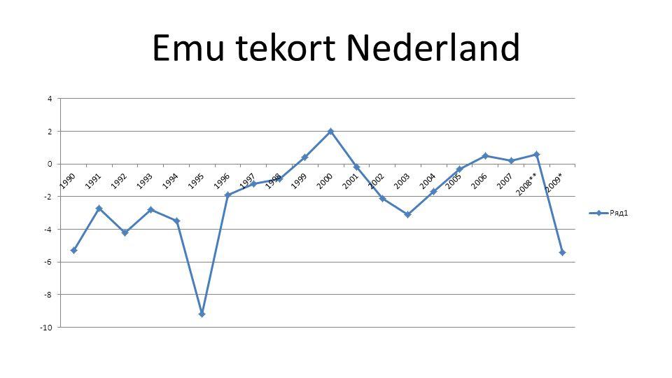 Emu tekort Nederland