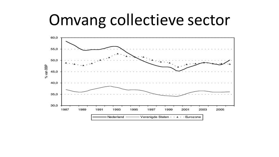Omvang collectieve sector