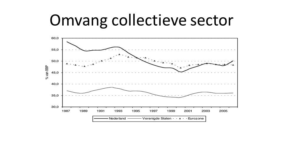 Omvang collectieve sector