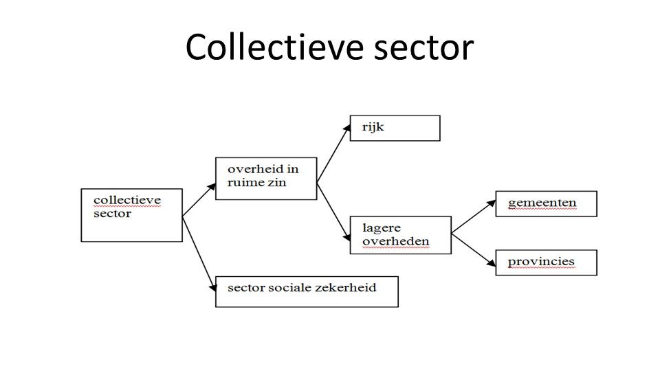 Collectieve sector