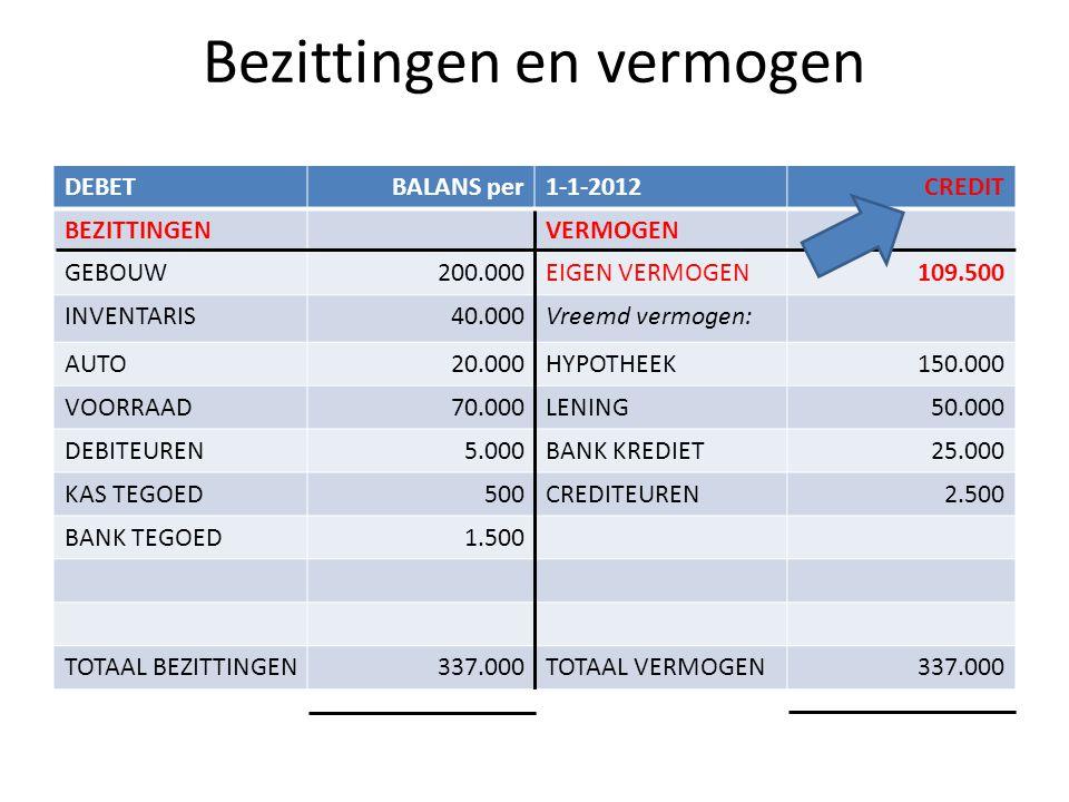 Bezittingen en vermogen DEBETBALANS per1-1-2012CREDIT BEZITTINGENVERMOGEN GEBOUW200.000EIGEN VERMOGEN109.500 INVENTARIS40.000Vreemd vermogen: AUTO20.000HYPOTHEEK150.000 VOORRAAD70.000LENING50.000 DEBITEUREN5.000BANK KREDIET25.000 KAS TEGOED500CREDITEUREN2.500 BANK TEGOED1.500 TOTAAL BEZITTINGEN337.000TOTAAL VERMOGEN337.000