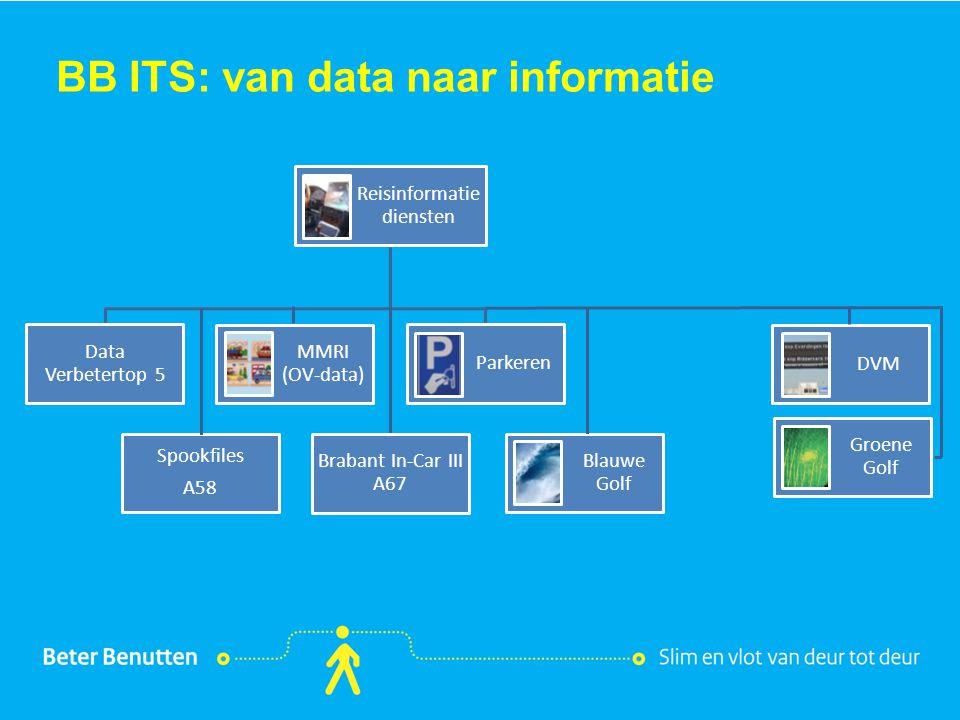 Titel hier tekst hier BB ITS: van data naar informatie Groene Golf DVM Blauwe Golf Reisinformatie diensten Parkeren MMRI (OV-data) Spookfiles A58 Data