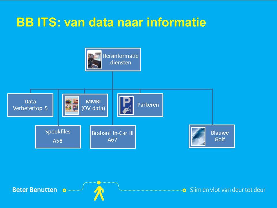 Titel hier tekst hier BB ITS: van data naar informatie Blauwe Golf Reisinformatie diensten Parkeren MMRI (OV-data) Spookfiles A58 Data Verbetertop 5 B