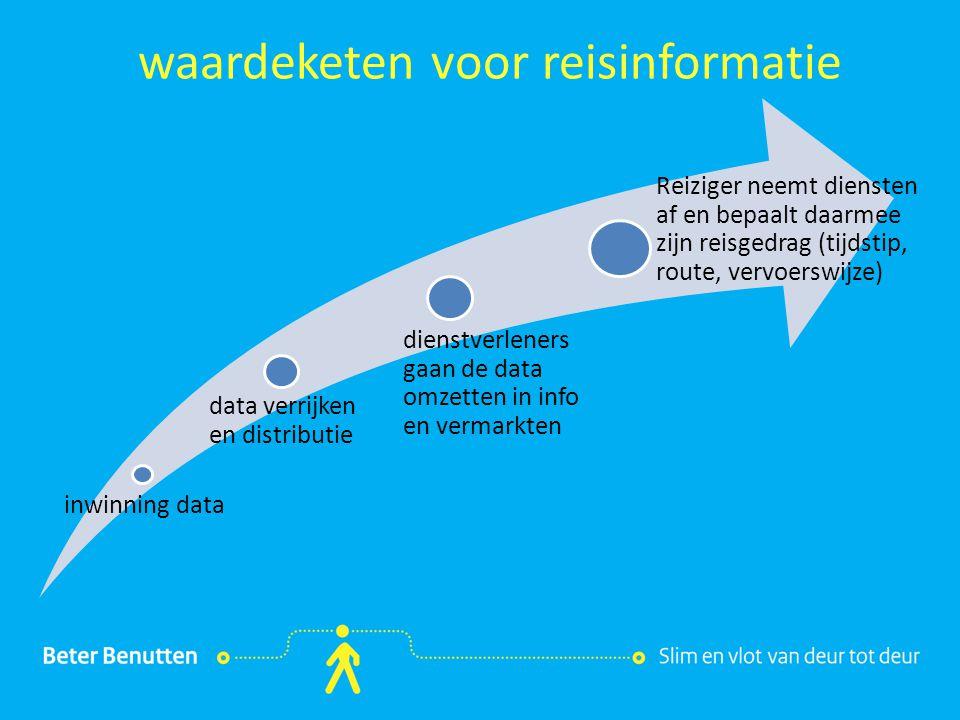 Titel hier tekst hier BB ITS: waardeketen reisinformatie Reisinformatie diensten Blauwe Golf Parkeren MMRI (OV-data) Spookfiles Data Verbetertop 5 Brabant In-Car III
