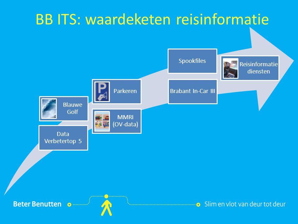 Titel hier tekst hier BB ITS: waardeketen reisinformatie Reisinformatie diensten Blauwe Golf Parkeren MMRI (OV-data) Spookfiles Data Verbetertop 5 Bra