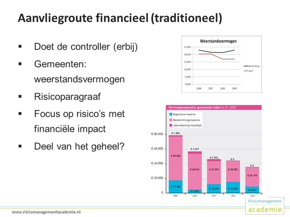 20 www.risicomanagementacademie.nl Aanvliegroute financieel (traditioneel)  Doet de controller (erbij)  Gemeenten: weerstandsvermogen  Risicoparagraaf  Focus op risico's met financiële impact  Deel van het geheel?