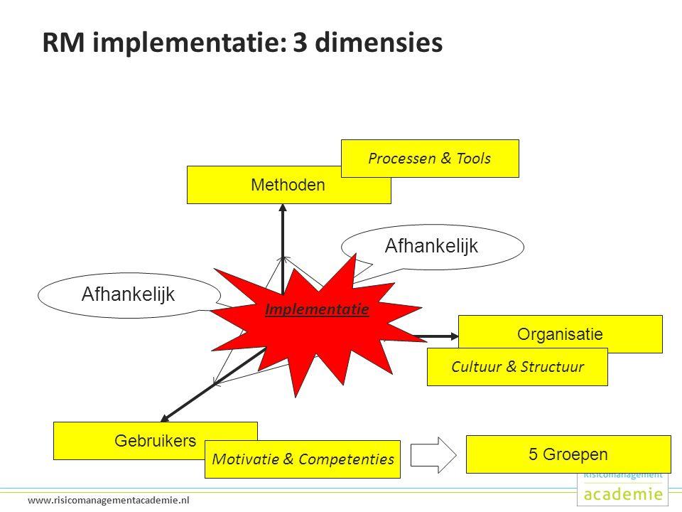 24 www.risicomanagementacademie.nl RM implementatie: 3 dimensies Methoden Organisatie Gebruikers Afhankelijk Processen & Tools Cultuur & Structuur Motivatie & Competenties Implementatie 5 Groepen