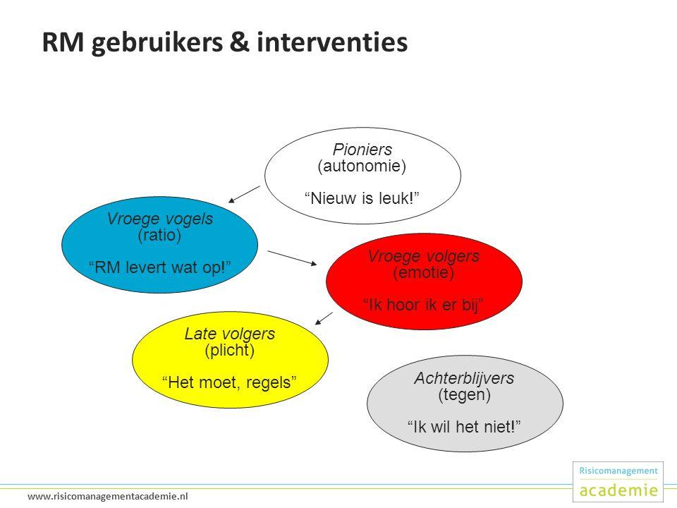25 www.risicomanagementacademie.nl RM gebruikers & interventies Pioniers (autonomie) Nieuw is leuk! Vroege vogels (ratio) RM levert wat op! Vroege volgers (emotie) Ik hoor ik er bij Late volgers (plicht) Het moet, regels Achterblijvers (tegen) Ik wil het niet!
