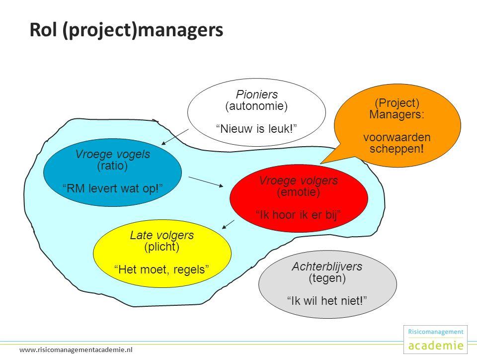 26 www.risicomanagementacademie.nl Rol (project)managers Pioniers (autonomie) Nieuw is leuk! Vroege vogels (ratio) RM levert wat op! Vroege volgers (emotie) Ik hoor ik er bij Late volgers (plicht) Het moet, regels Achterblijvers (tegen) Ik wil het niet! (Project) Managers: voorwaarden scheppen!