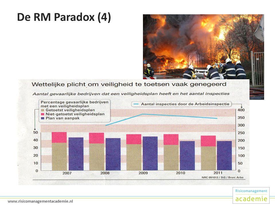 7 www.risicomanagementacademie.nl De RM Paradox (4)