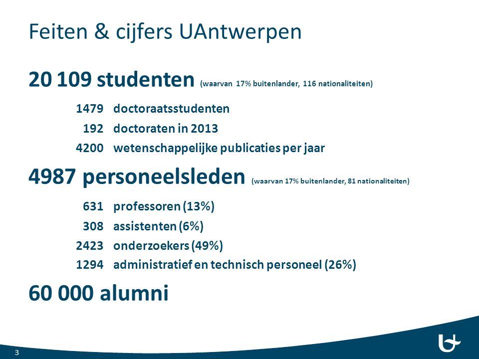 Feiten & cijfers UAntwerpen 20 109 studenten (waarvan 17% buitenlander, 116 nationaliteiten) 1479doctoraatsstudenten 192doctoraten in 2013 4200wetensc