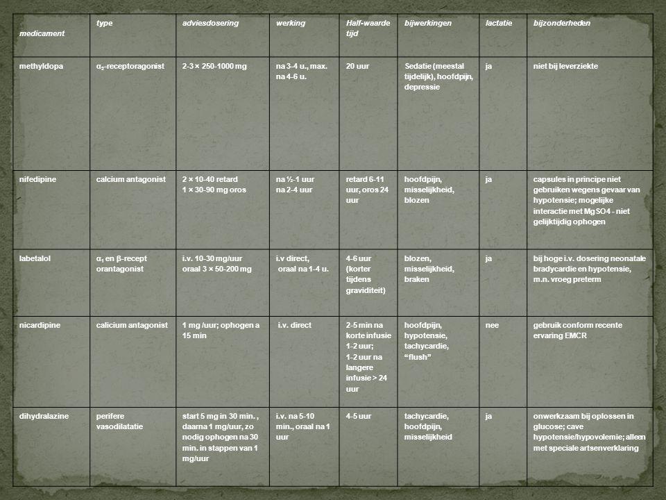 6. Tabellen Tabel 1 Antihypertensiva medicament typeadviesdoseringwerking Half-waarde tijd bijwerkingenlactatiebijzonderheden methyldopaα 2 -receptora