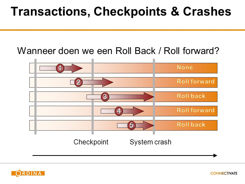 Transactions, Checkpoints & Crashes Wanneer doen we een Roll Back / Roll forward? CheckpointSystem crash 1 2 3 4 5 Time