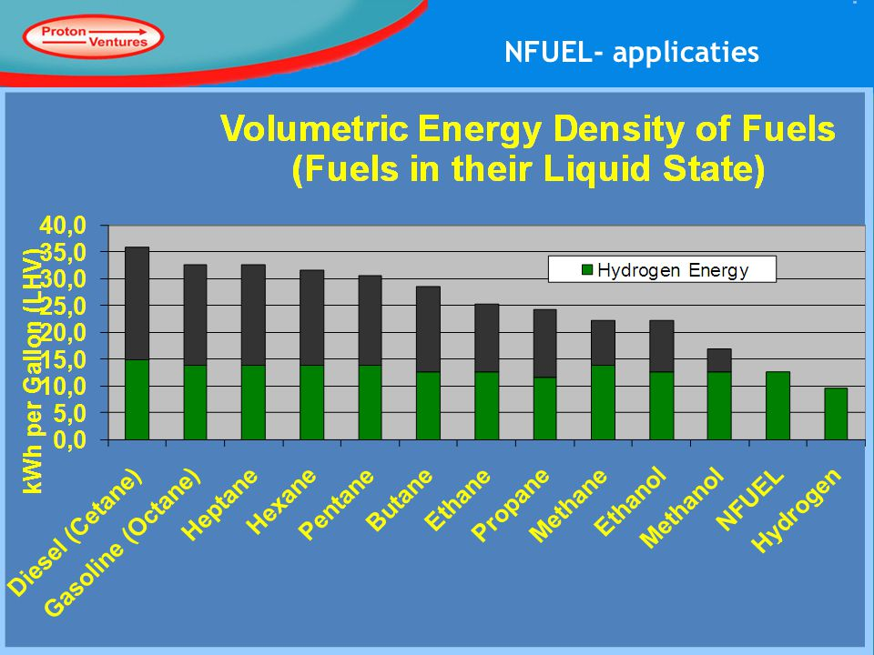 NFUEL- applicaties 9-12-2010 8www.protonventures.com
