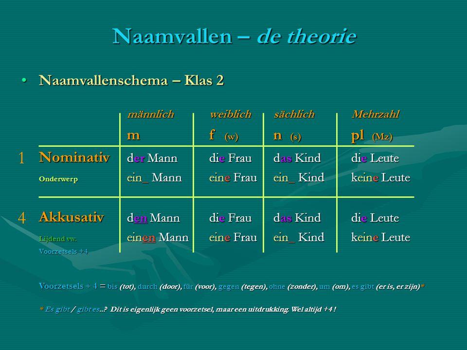 Naamvallenschema – Klas 2Naamvallenschema – Klas 2 männlichweiblichsächlichMehrzahl m f (w) n (s) pl (Mz) Nominativ der Mann die Frau das Kind die Leu
