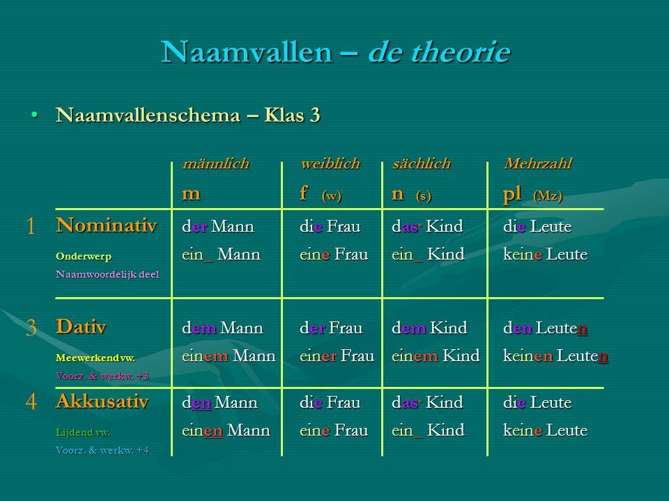 Naamvallenschema – Klas 3Naamvallenschema – Klas 3 männlichweiblichsächlichMehrzahl m f (w) n (s) pl (Mz) Nominativ der Mann die Frau das * Kind die L