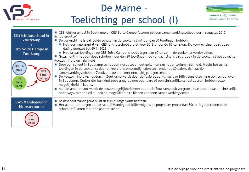 14 De Marne – Toelichting per school (I) CBS Ichthusschool in Zoutkamp en OBS Solte Campe fuseren tot een samenwerkingsschool per 1 augustus 2015.