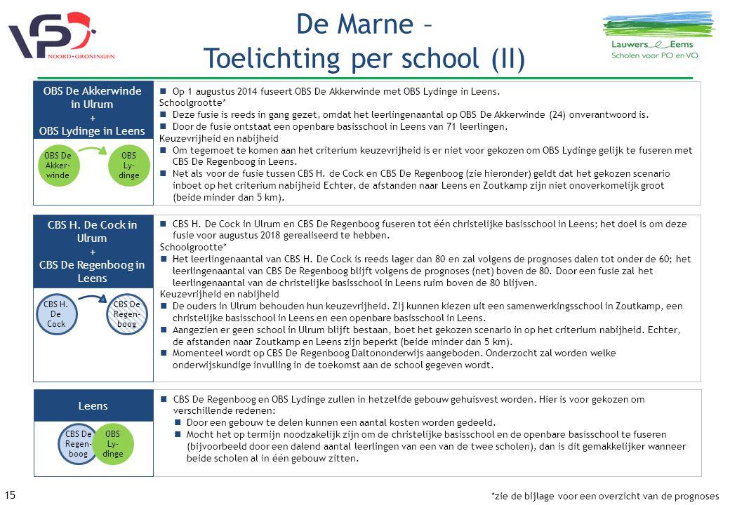 15 De Marne – Toelichting per school (II) CBS H.