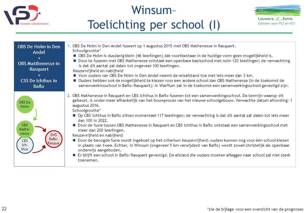 22 Winsum– Toelichting per school (I) 1.OBS De Holm in Den Andel fuseert op 1 augustus 2015 met OBS Mathenesse in Rasquert.