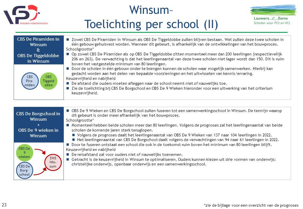 23 Winsum– Toelichting per school (II) Zowel CBS De Piramiden in Winsum als OBS De Tiggeldobbe zullen blijven bestaan.