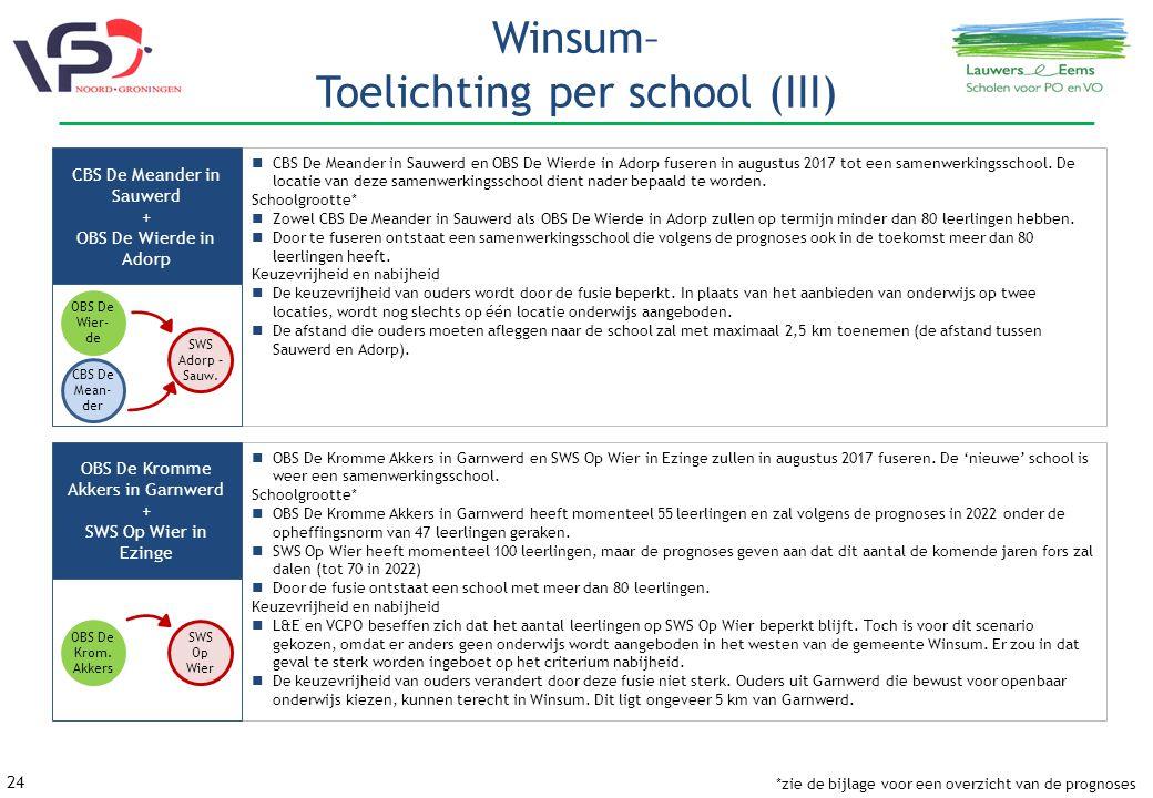 24 Winsum– Toelichting per school (III) CBS De Meander in Sauwerd en OBS De Wierde in Adorp fuseren in augustus 2017 tot een samenwerkingsschool.