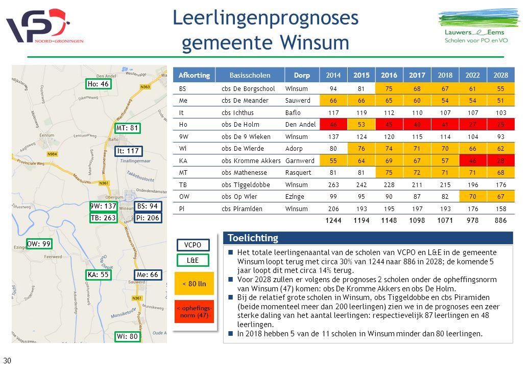 30 Leerlingenprognoses gemeente Winsum Toelichting Het totale leerlingenaantal van de scholen van VCPO en L&E in de gemeente Winsum loopt terug met circa 30% van 1244 naar 886 in 2028; de komende 5 jaar loopt dit met circa 14% terug.