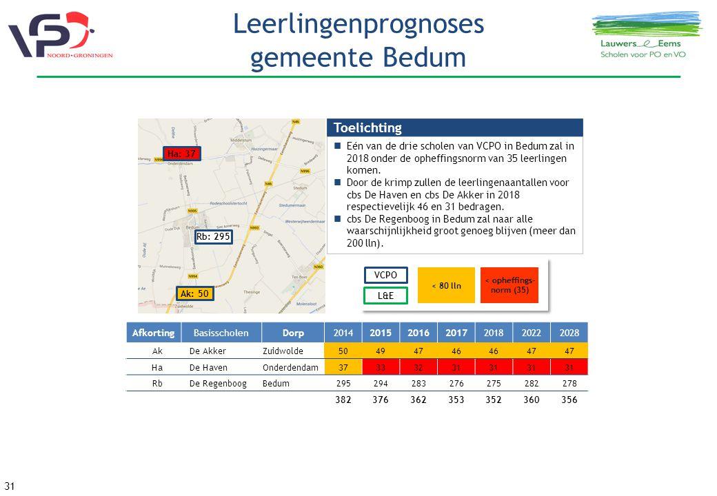 31 Leerlingenprognoses gemeente Bedum Rb: 295 Ha: 37 Ak: 50 VCPO L&E < 80 lln < opheffings- norm (35) Toelichting Eén van de drie scholen van VCPO in Bedum zal in 2018 onder de opheffingsnorm van 35 leerlingen komen.