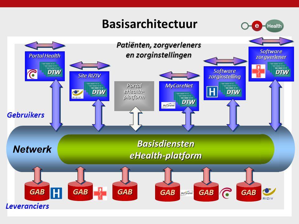 BasisdiensteneHealth-platform Netwerk Basisarchitectuur Patiënten, zorgverleners en zorginstellingen GABGABGAB Leveranciers Gebruikers Portal eHealth-