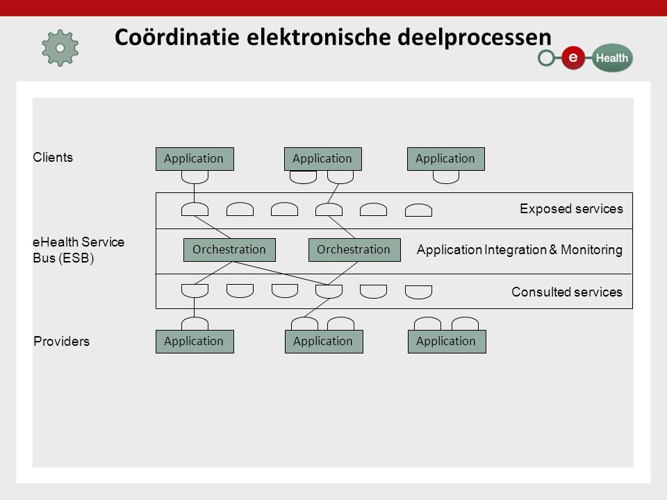 Coördinatie elektronische deelprocessen Application Clients eHealth Service Bus (ESB) Providers Application Orchestration Application Integration & Mo