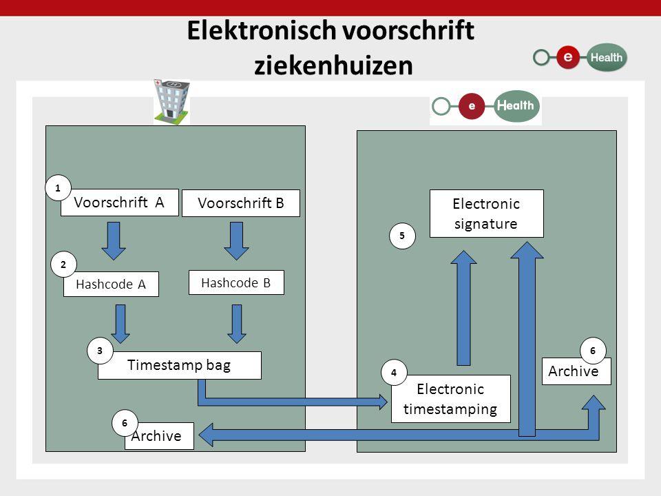 Elektronisch voorschrift ziekenhuizen Voorschrift A 1 Hashcode A 2 Voorschrift B Hashcode B Timestamp bag Electronic timestamping 4 Electronic signatu