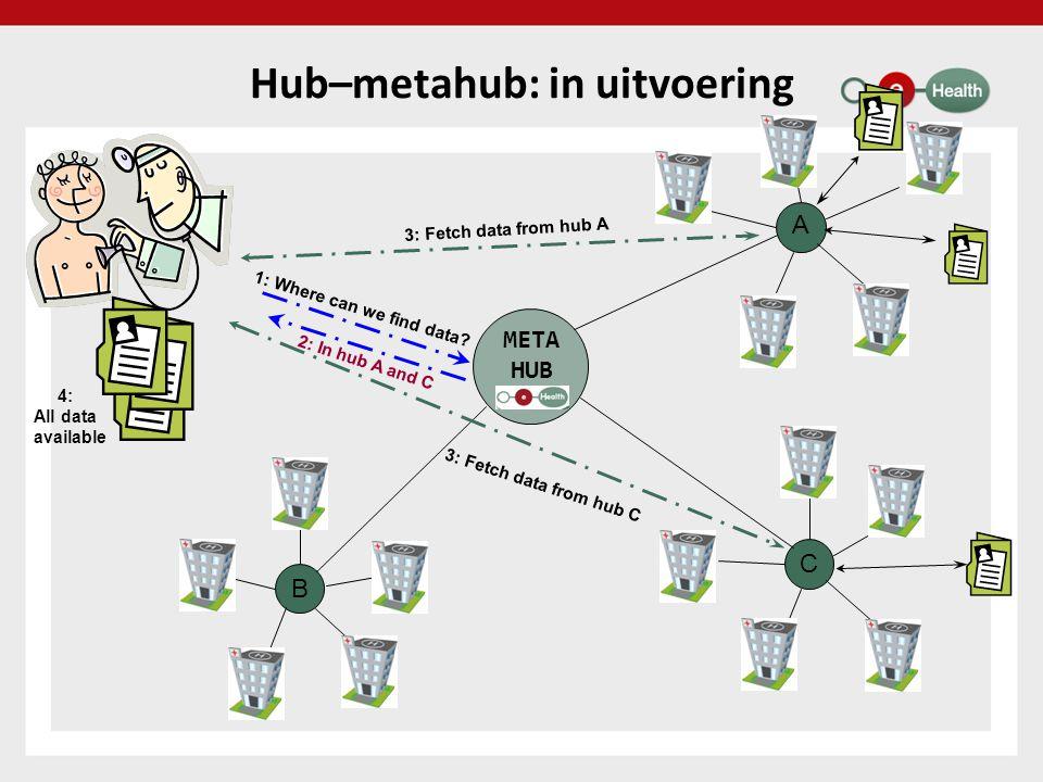 Hub–metahub: in uitvoering A C B 1: Where can we find data.