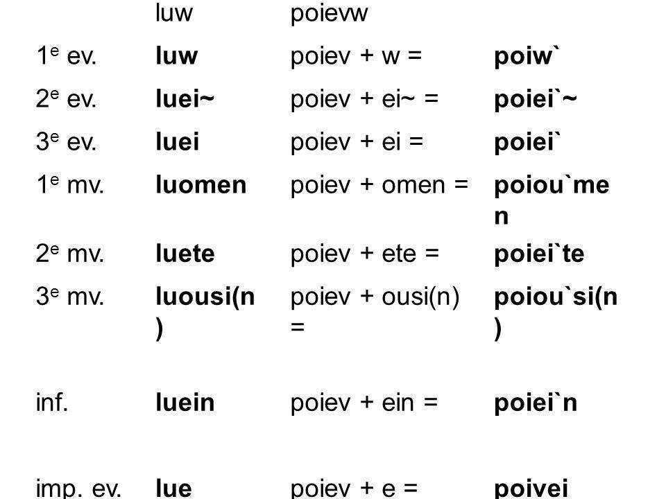 luwpoievw 1 e ev.luwpoiev + w =poiw` 2 e ev.luei~poiev + ei~ =poiei`~ 3 e ev.lueipoiev + ei =poiei` 1 e mv.luomenpoiev + omen =poiou`me n 2 e mv.luete