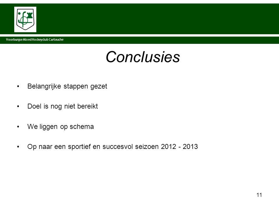 Voorburgse Mixed Hockeyclub Cartouche Conclusies Belangrijke stappen gezet Doel is nog niet bereikt We liggen op schema Op naar een sportief en succesvol seizoen 2012 - 2013 11
