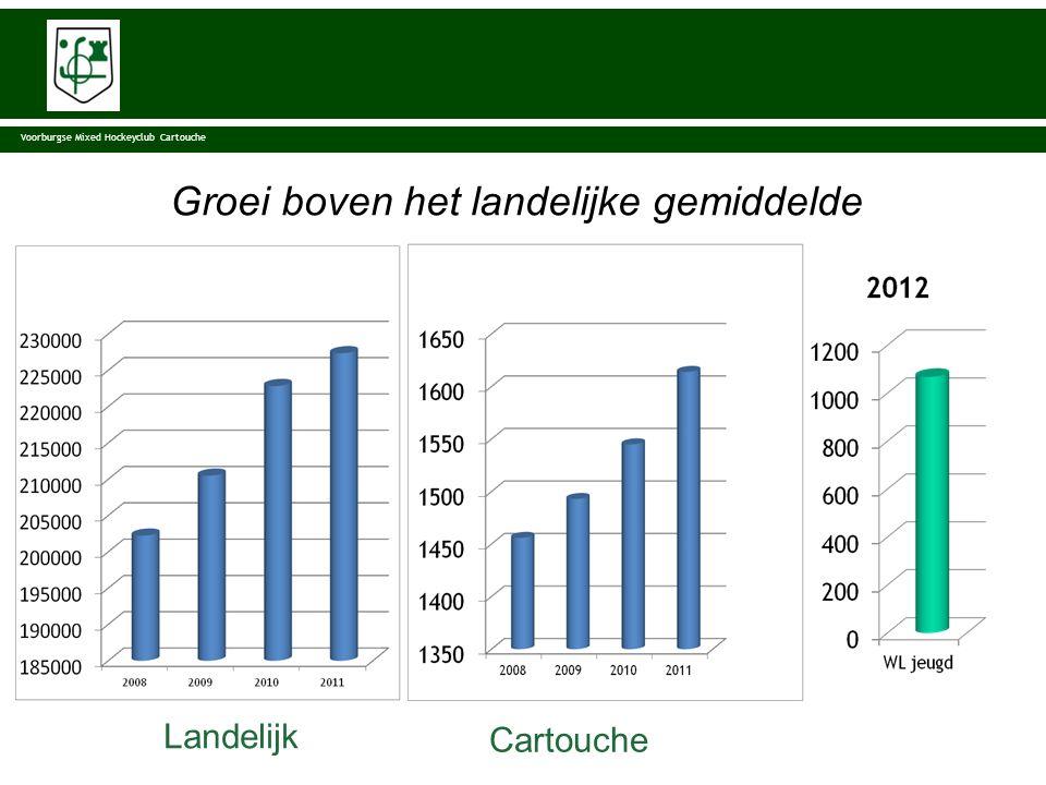 Groei boven het landelijke gemiddelde KNHB Cartouche Landelijk Cartouche Voorburgse Mixed Hockeyclub Cartouche