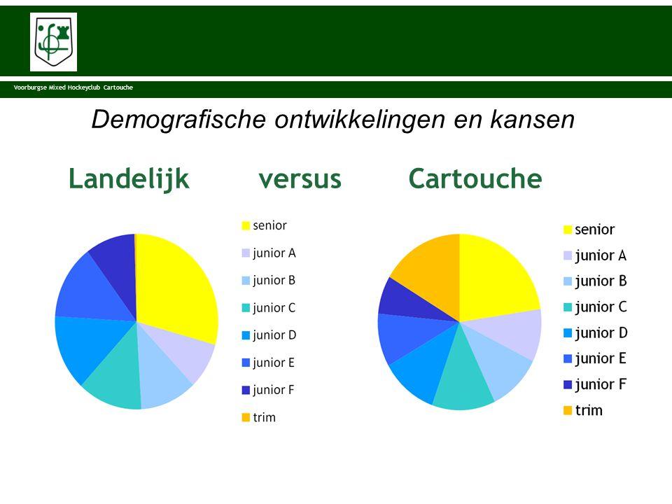 KNHB 227.357 37 % senior/63% junior Voorburgse Mixed Hockeyclub Cartouche Demografische ontwikkelingen en kansen Landelijk versus Cartouche