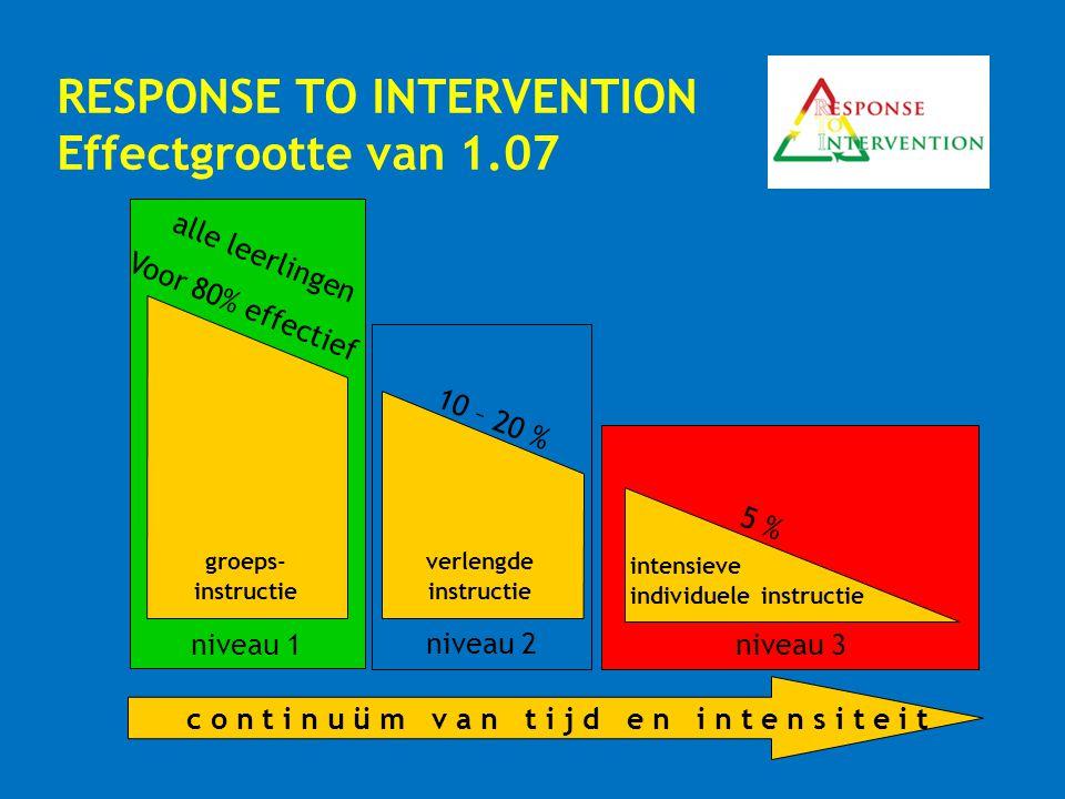 RESPONSE TO INTERVENTION Effectgrootte van 1.07 groeps- instructie verlengde instructie intensieve individuele instructie niveau 1 niveau 2 niveau 3 c