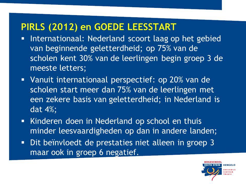 PIRLS (2012) en GOEDE LEESSTART  Internationaal: Nederland scoort laag op het gebied van beginnende geletterdheid; op 75% van de scholen kent 30% van